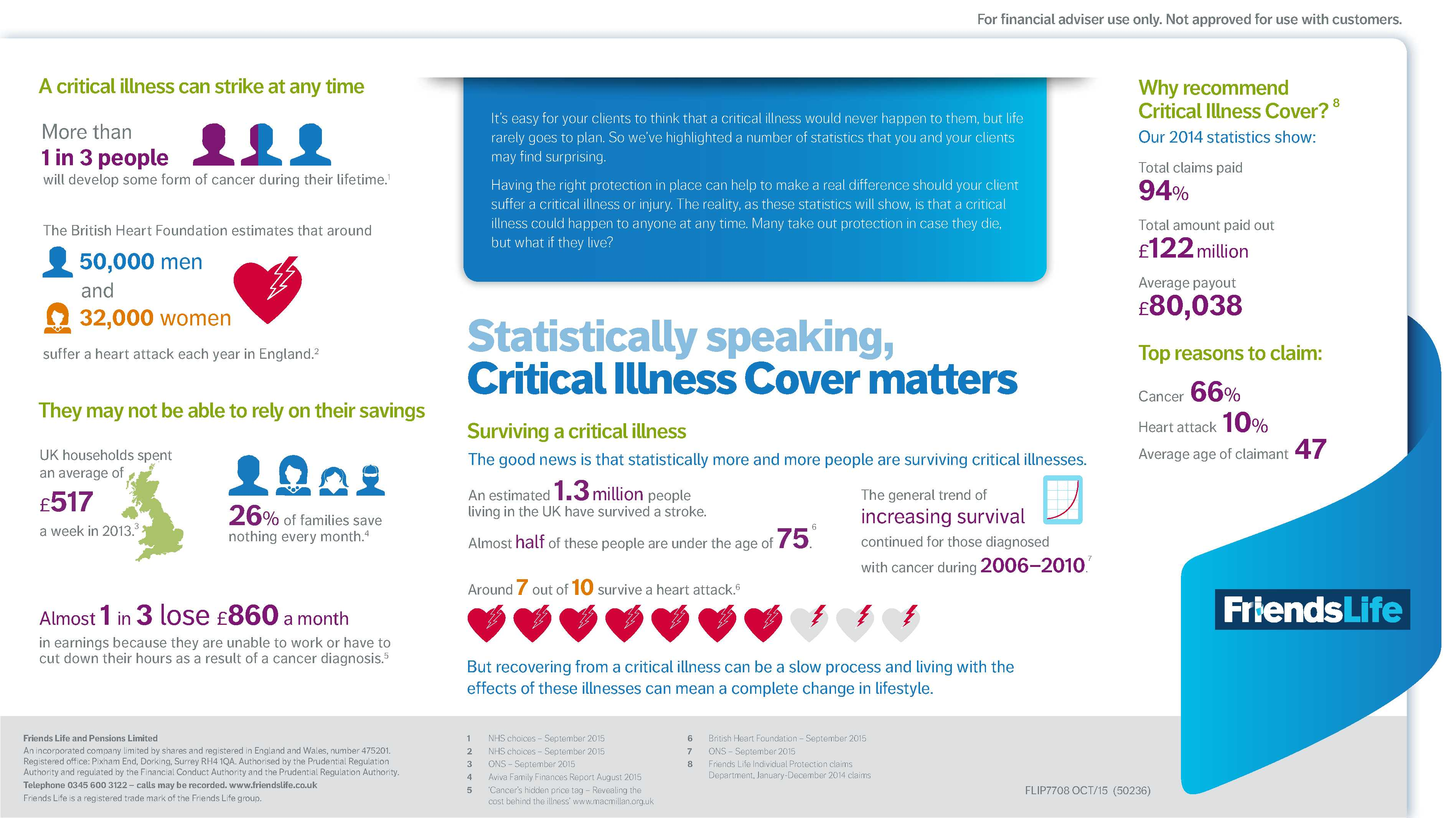 Critical Illness Stats