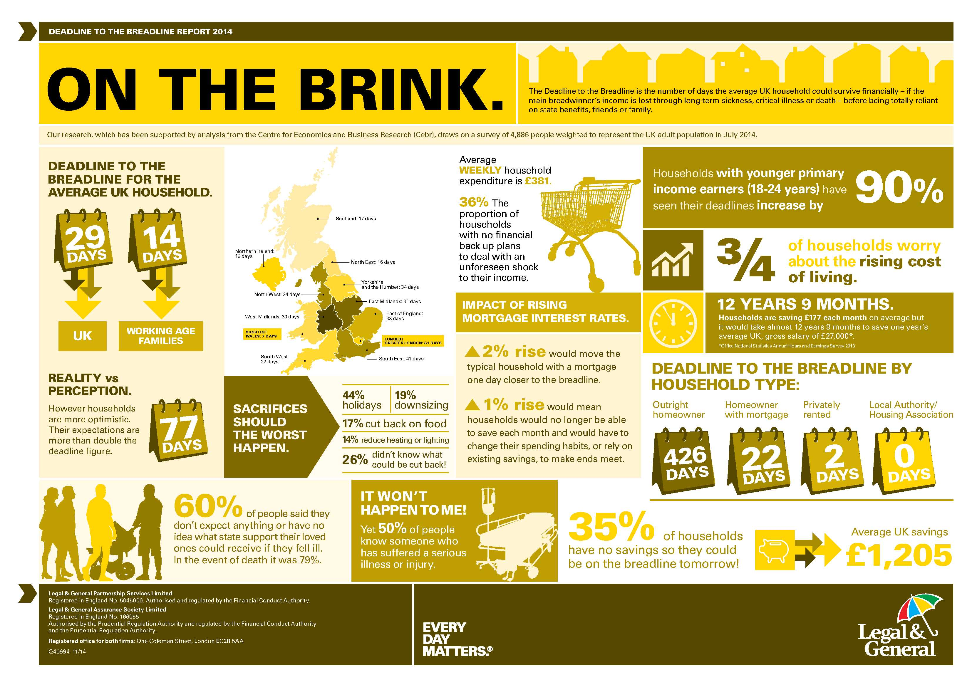 Deadline to the breadline infographic