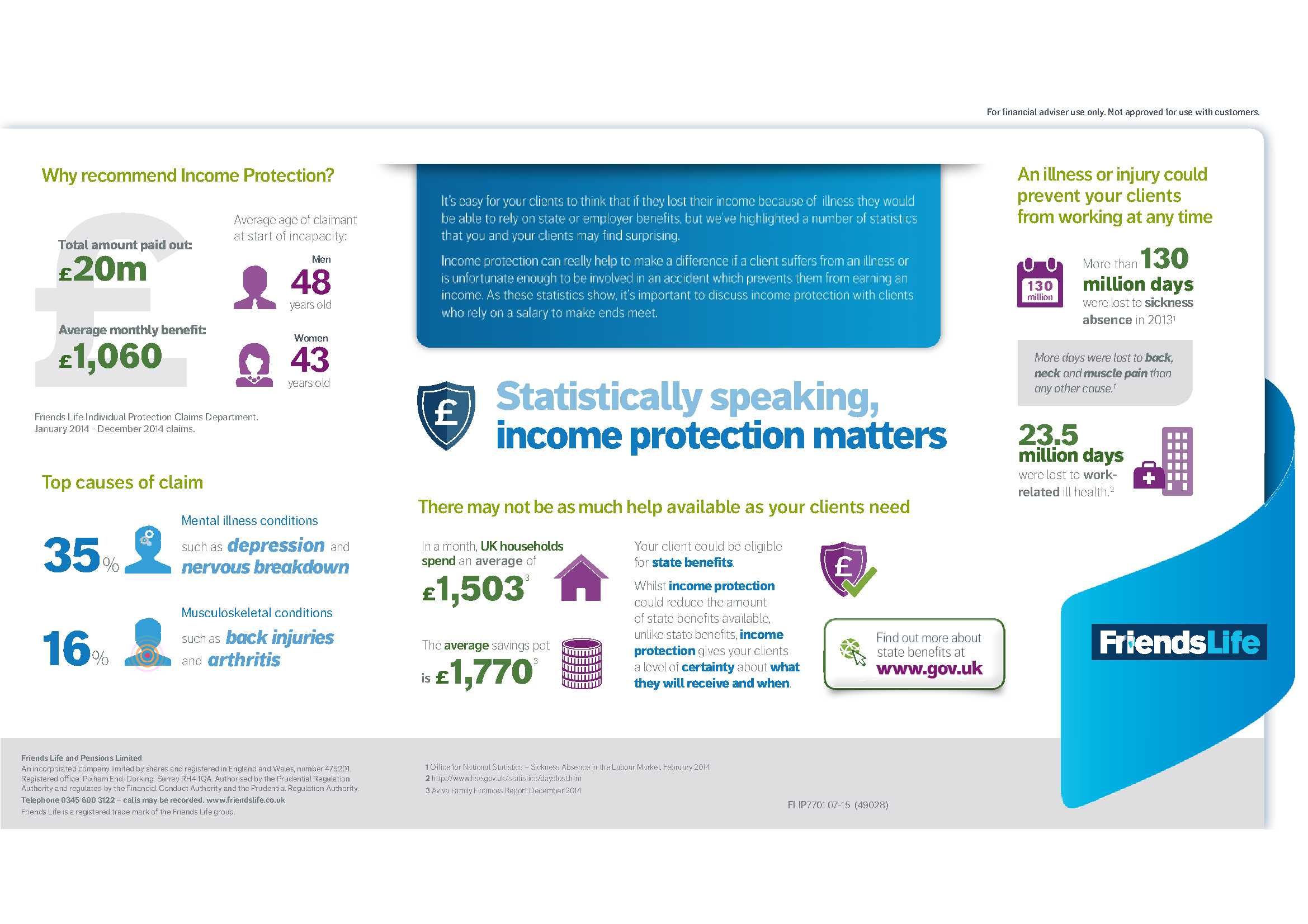 Income Protection Stats
