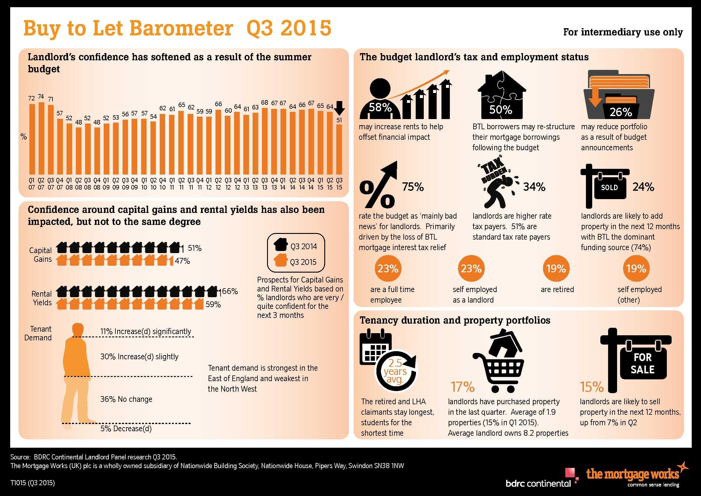 BTL_barometer_Q3_15