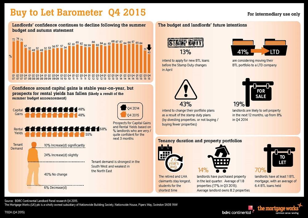 BTL_barometer_Q4_15